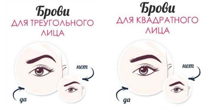 Тип лица для правильной формы бровей