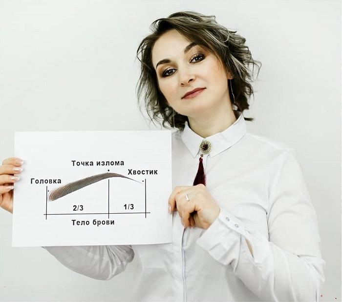 Моделирование формы бровей